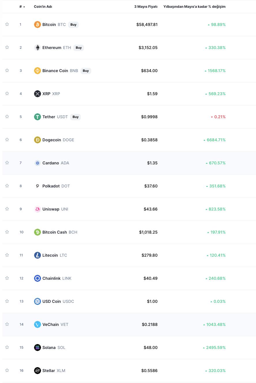 en iyi yatırım aracı olarak bitcoin