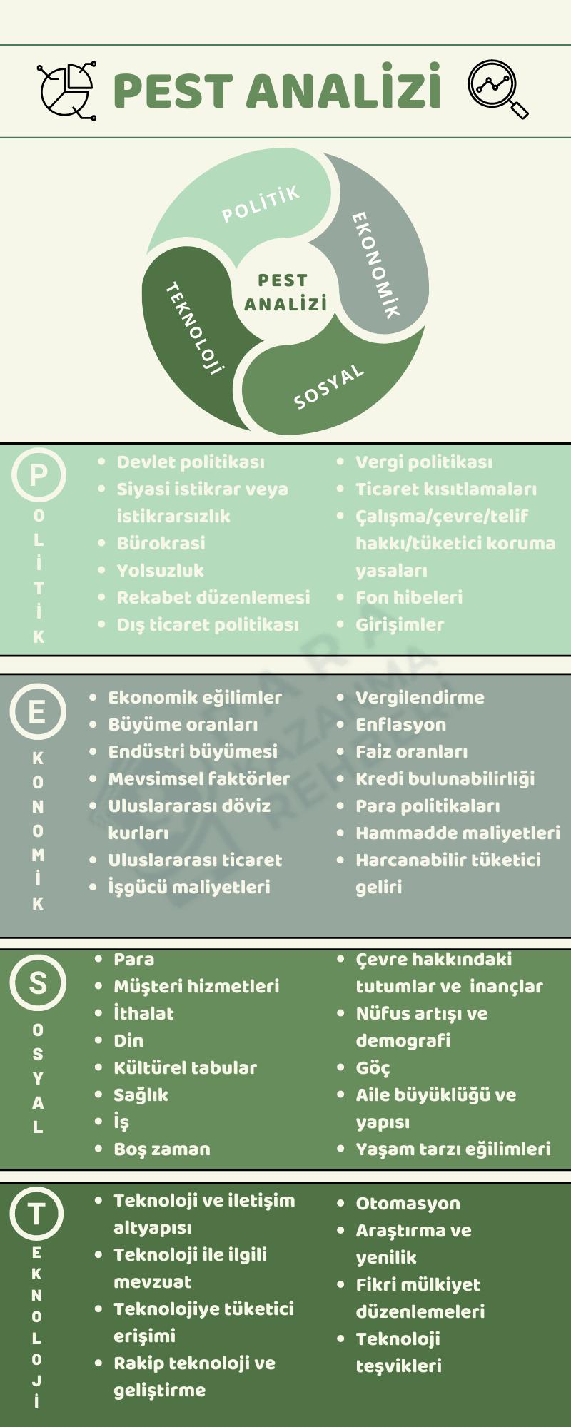 pest analizi infografik açıklaması